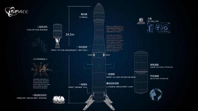 星际荣耀发布可重复使用火箭双曲线二号计划后年发射