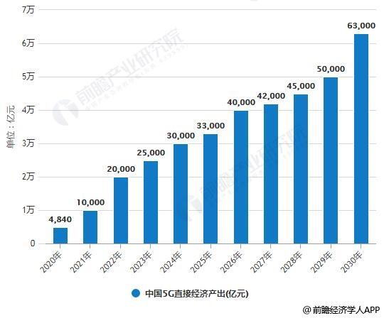 2019年中国5G产业市场分析:大规模商用仍存挑战难点五大建议加快部署和应用创新