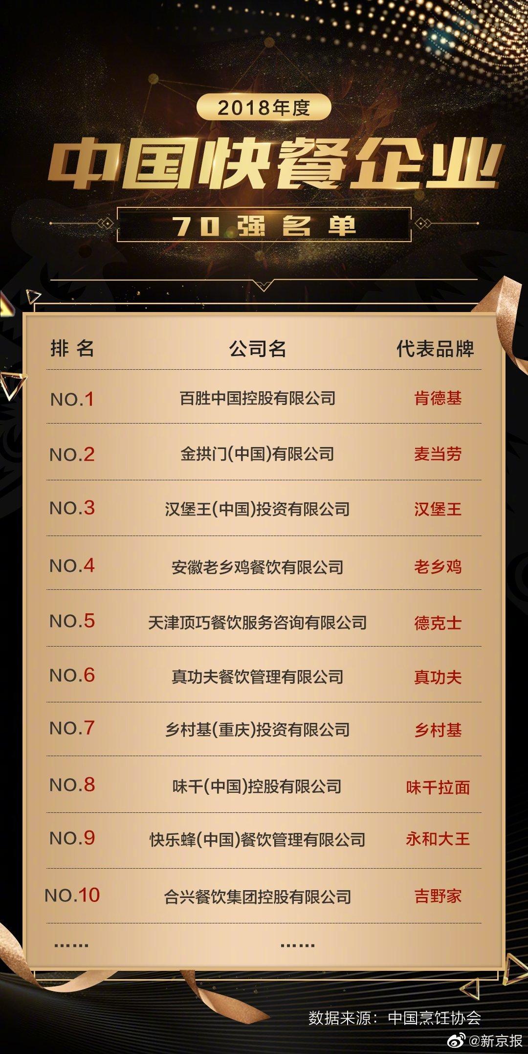 老乡鸡进军上海,中式快餐能否从区域突围全国?_门店