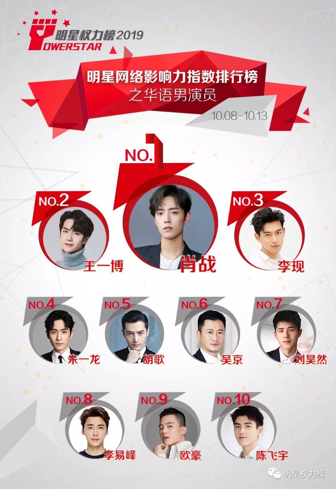 明星网络影响力指数排行榜第220期榜单之华语男演员Top10
