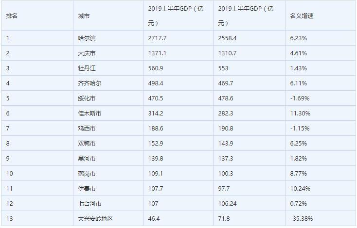 吉林省上半年gdp排行_吉林长春的2019上半年GDP出炉,省内排名第几