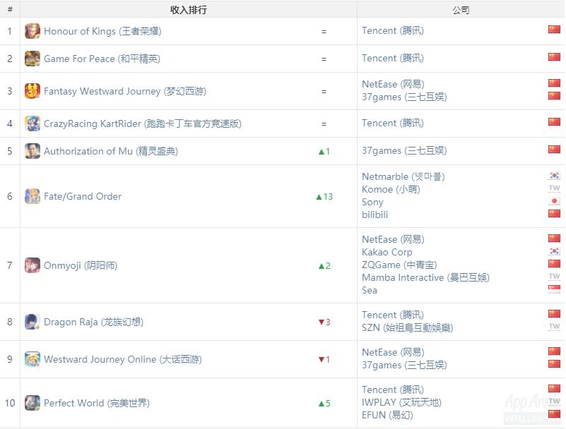AppAnnie9月指数:《弓箭传说》登顶国内iOS下载榜,《CoolGoal》进全球下载榜Top10_Google