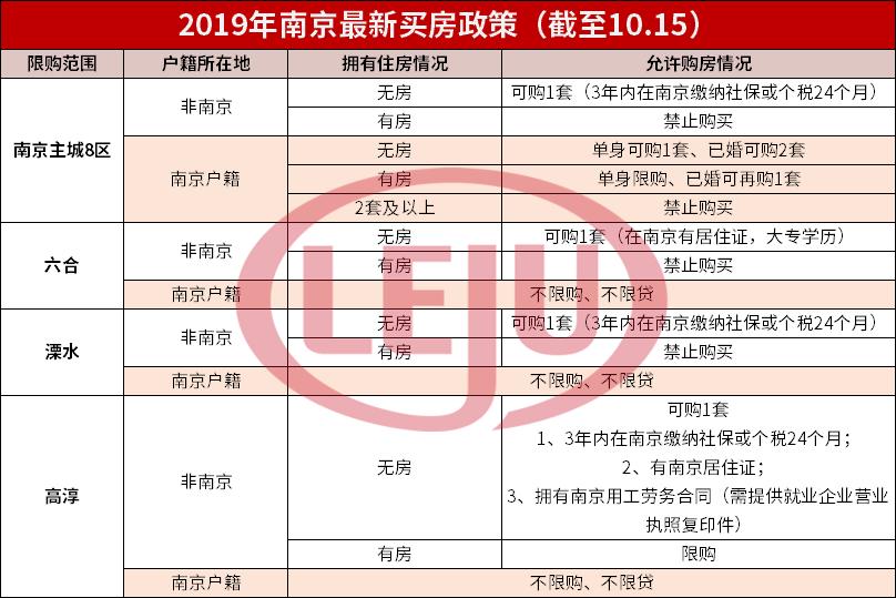 南京、天津放宽购房政策!无需社保即可购房!