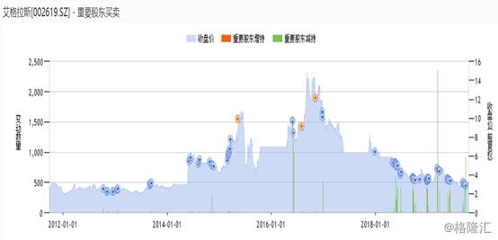 艾格拉斯(002619.SZ):控制权易主遭爆炒,股价一字涨停