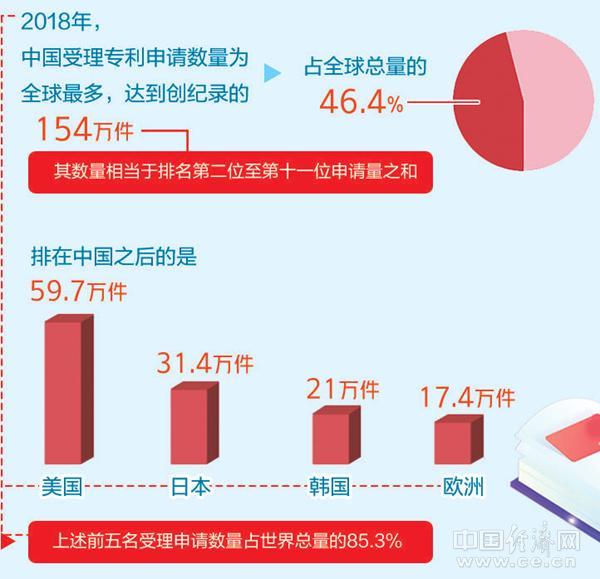 世界知识产权组织年度报告:中国专利申请数量全球领先