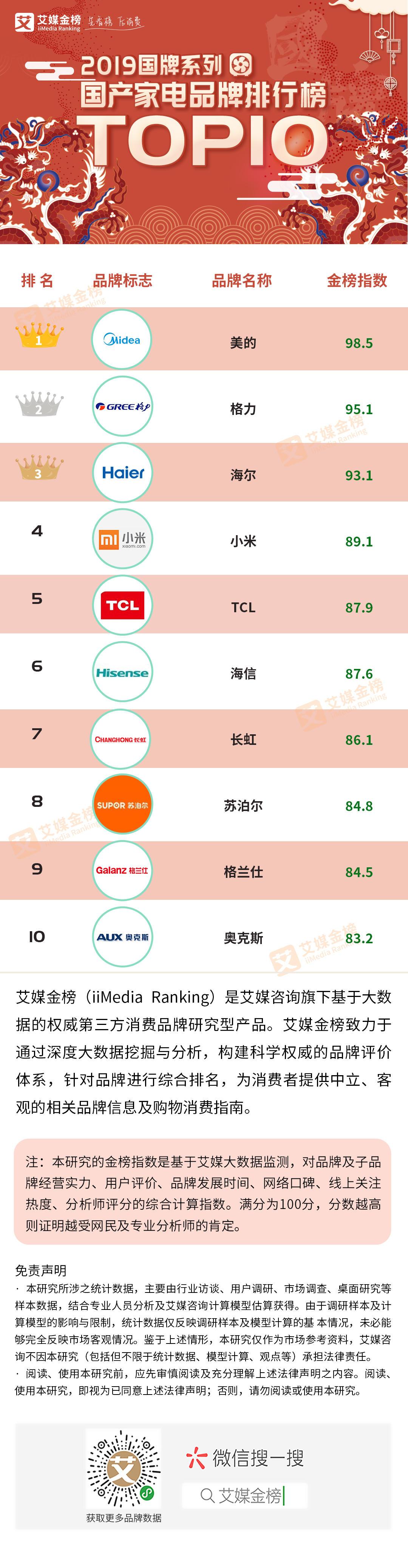 2019家电排行_2019IFI专利授权排行榜:京东方跃居全球第13位