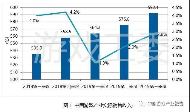 第三季度游戏产业销售收入592.1亿元同比增长10%|热点_Growing