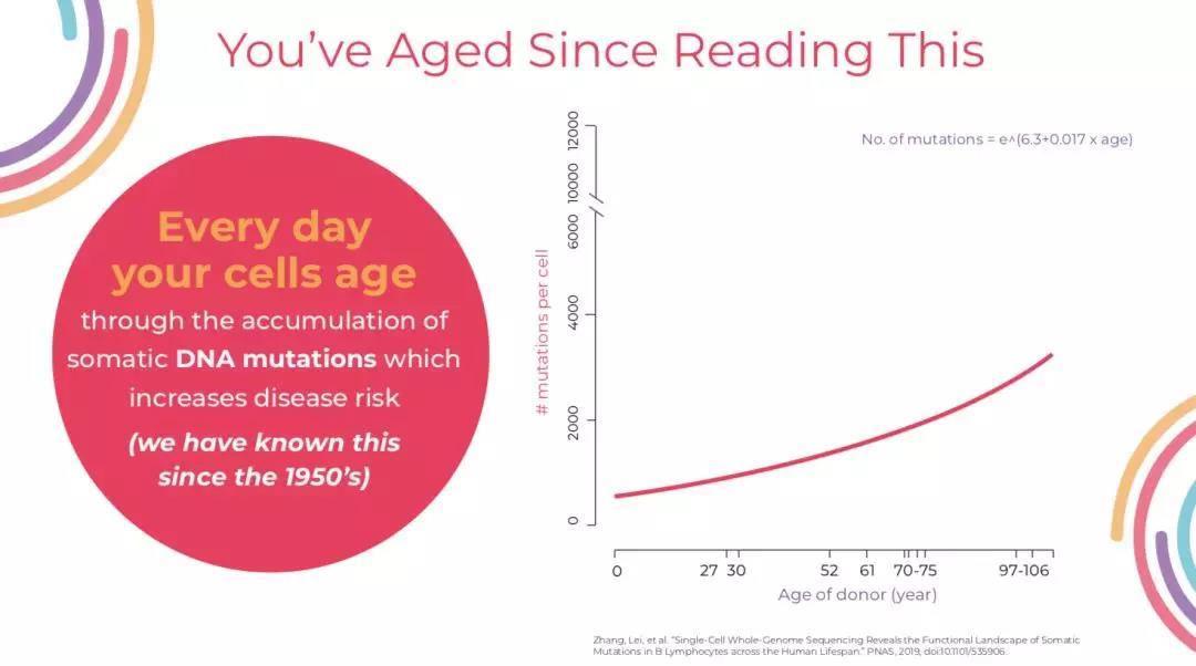 把25岁的细胞储存起来,未来用于长命百岁?