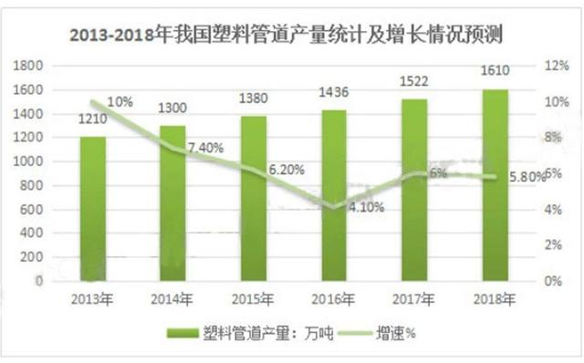 2019中国塑料管道行业发展现状