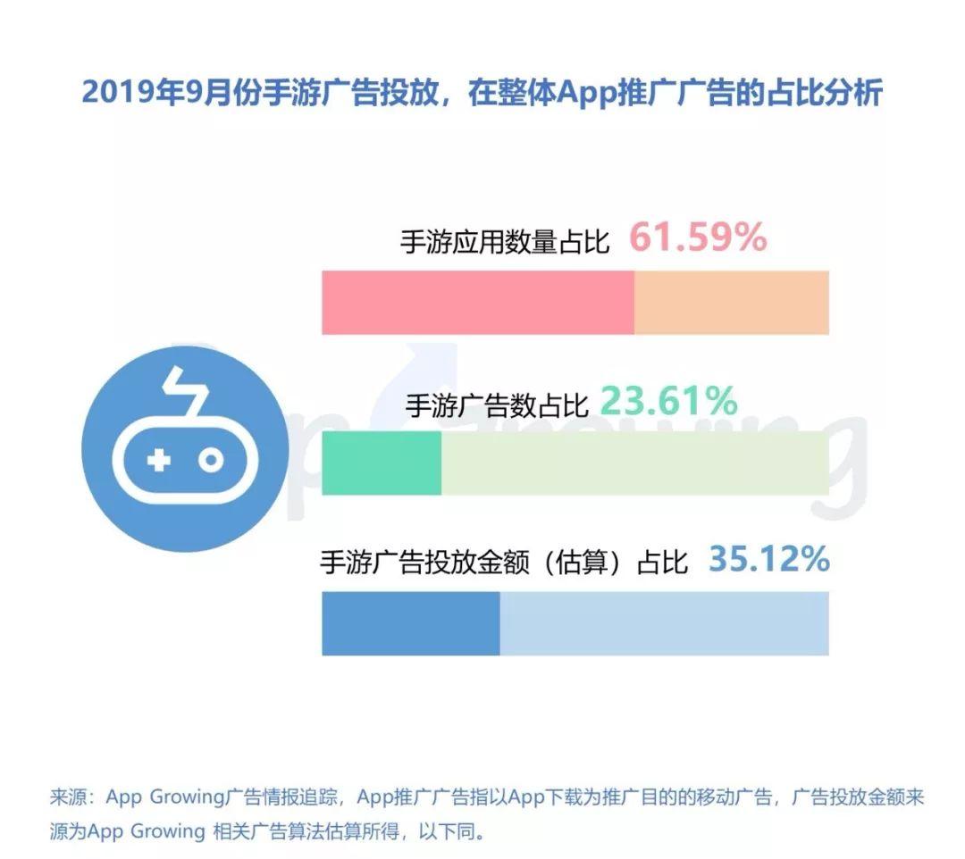 2019年9月手游买量报告:《弓箭传说》排名第一,传奇类买量强势_广告主