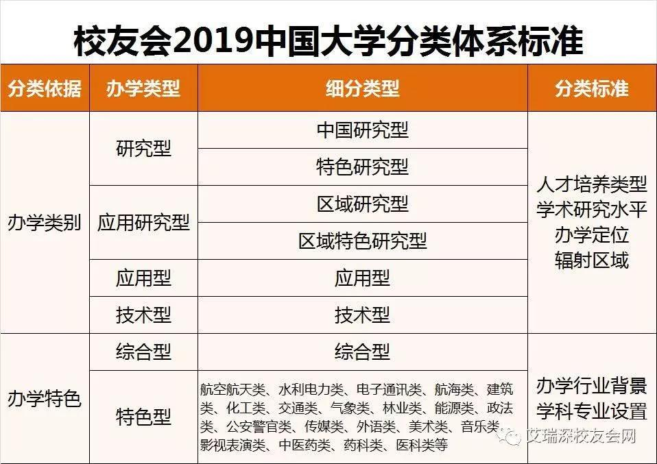 2019年全国大学排行榜_2019最全最新全国好大学排行榜