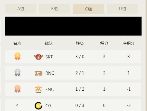 S9小组赛第七日前瞻:SKT携手RNG出线几率大,头名争夺才是重点