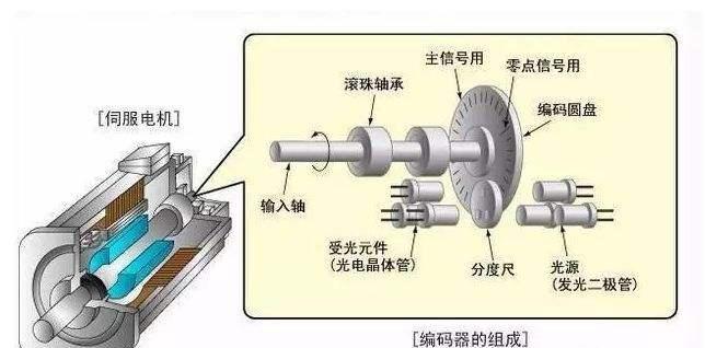 72v无刷直流电机,合适的才是最好的,伺服电机和减速机的选配。_输出