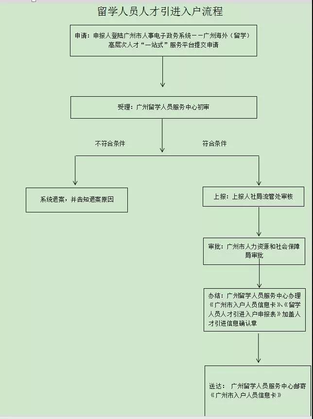 常住人口户籍信息卡_常住人口信息表