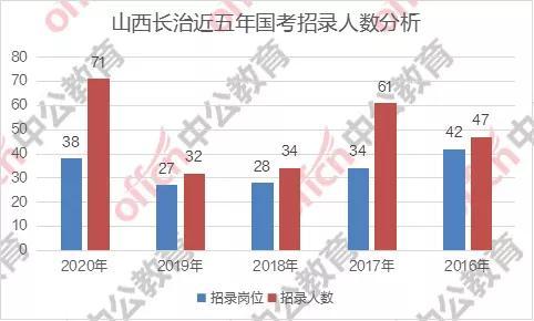 山西长治人口_长治市各区县人口排行 潞州区最多,这个县最少 统计
