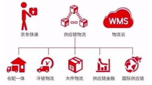 备战双十一京东物流放大招:3亿补贴快递员、一线仓储和分拣员工