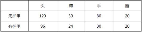 大神评测:璀璨夺目变幻莫测M4A1-变色龙
