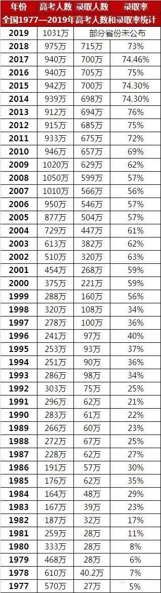 关注丨2020高考形势不容乐观,如何利用最后232天?
