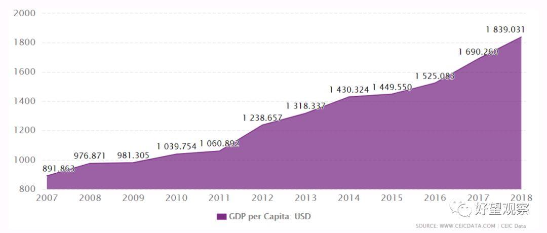 肯尼亚人均gdp_非洲人均GDP最高的居然是这个国家,比中国人均亦超出一倍以上
