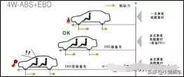 汽车英语缩写素养