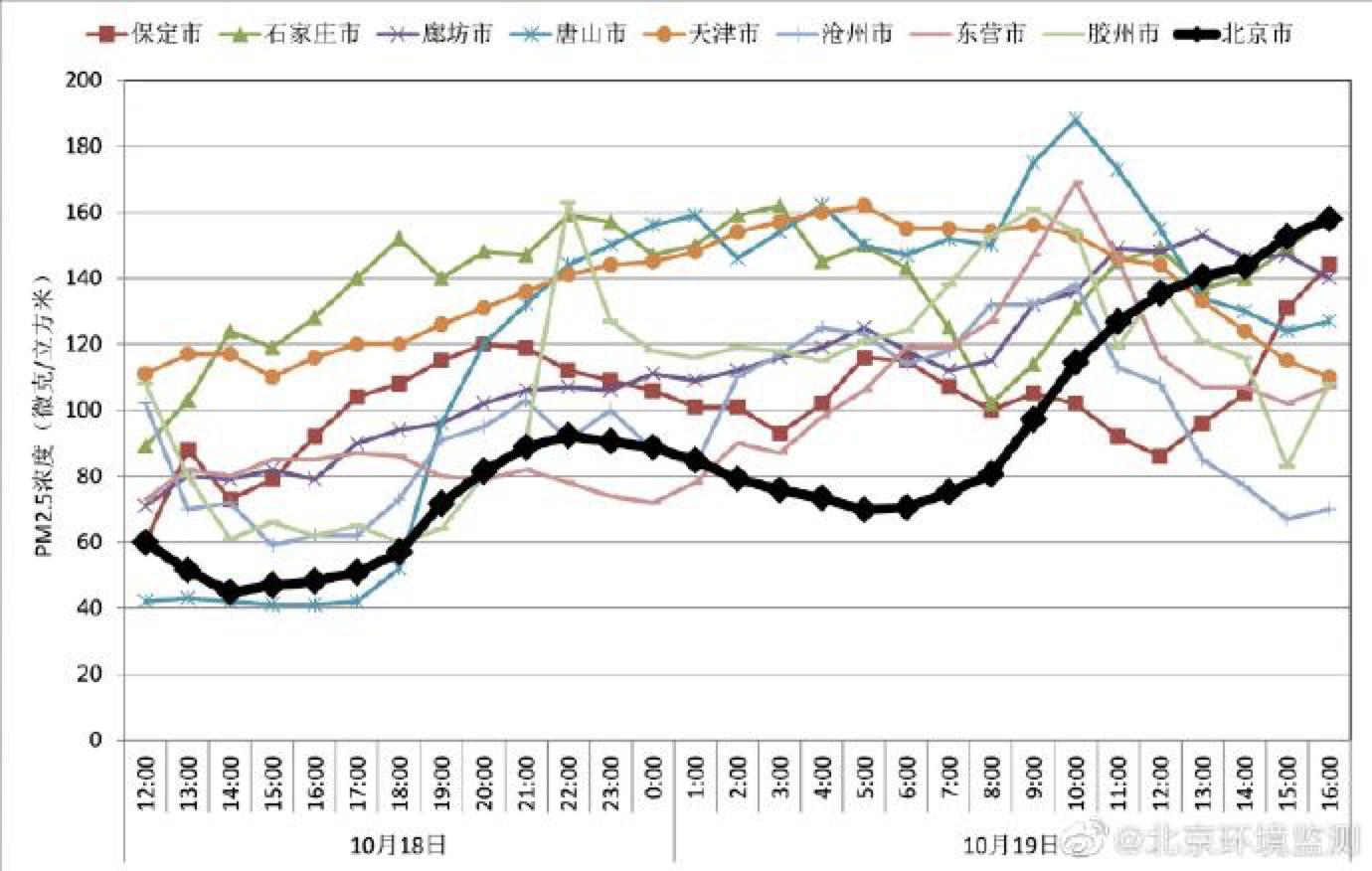 入秋后北京首次持续10余小时中重度污染