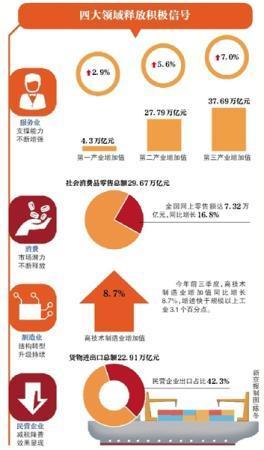 """中国经济""""三季报""""释放四大积极信号"""