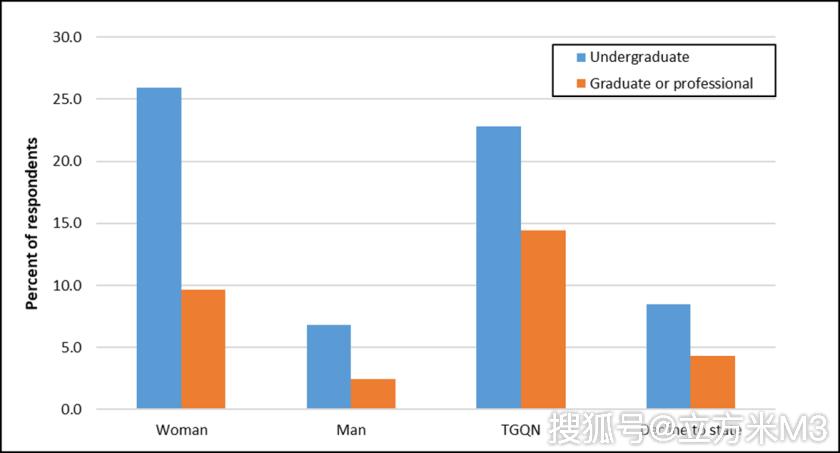 原创令人不安的事实:四分之一美国大学女生遭受过性暴力