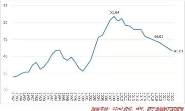 经济总量与世界比例_世界经济总量排名
