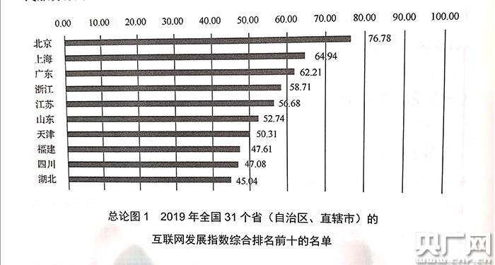 2019年各省份互联网发展水平排名出炉北京位列榜首