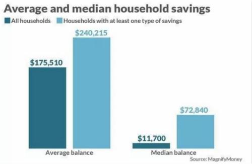 储蓄率升至金融危机水平