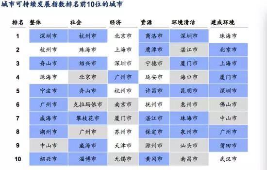 2019中国省市经济排行_中国最新省市GDP排行 名单