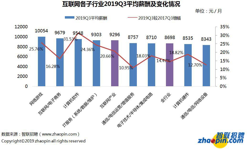 报告:三季度互联网产业平均月薪9296元,领先全行业