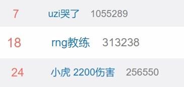 """《英雄联盟》RNG止步S9总决赛十六强,小虎""""2200伤害""""上热搜"""