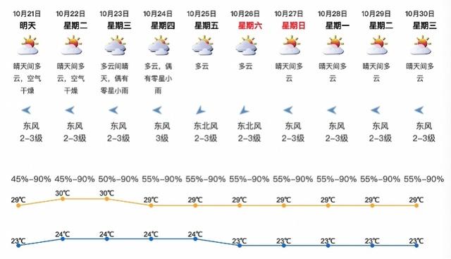 深圳下周天气持续干燥,最高29-30℃,森林火险黄色预警生效
