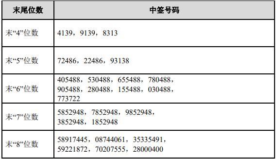 麒盛科技中签号出炉共33825个