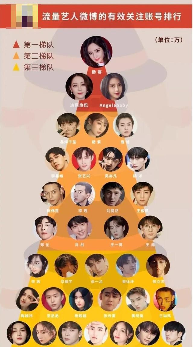 流量明星排名,杨紫第二梯队,赵丽颖未上榜,第一梯队让人意外