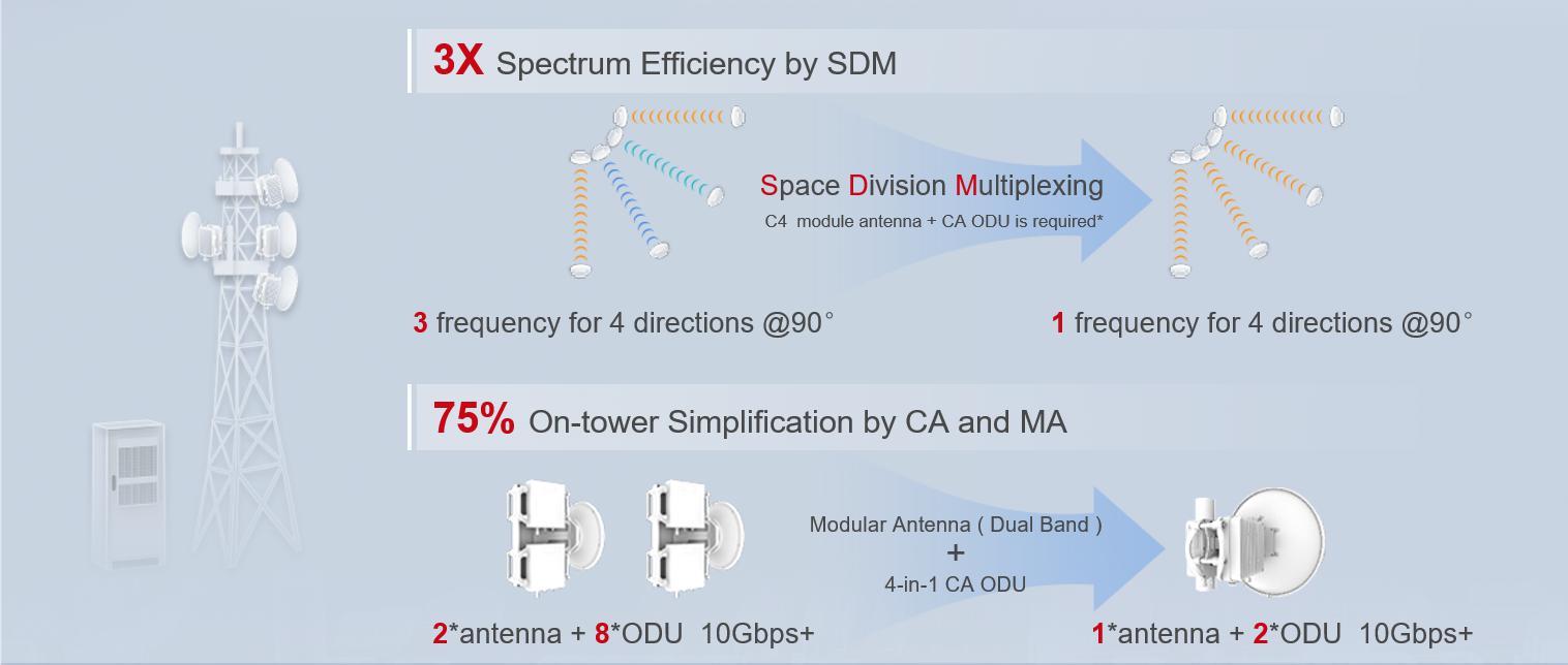 华为发布5G微波SuperHUB汇聚站点解决方案,打造高效、极简5G网络