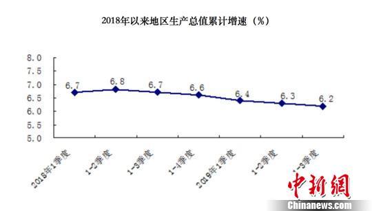 前三季度北京GDP同比增长6.2%服务业优势行业贡献率近七成