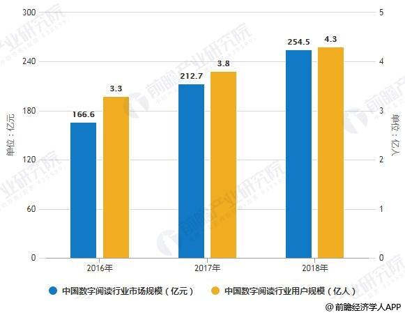 2019年中国数字阅读行业市场分析:正进入高速增长阶段免费阅读模式异军突起