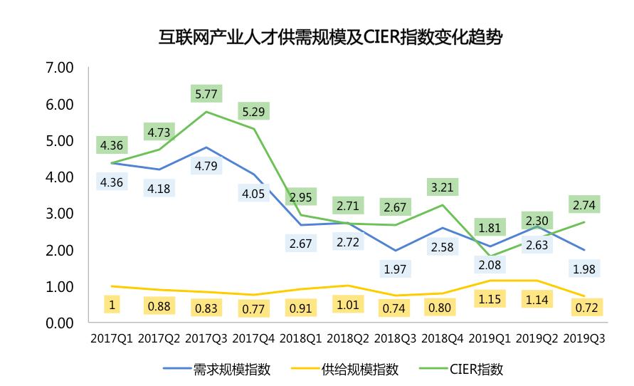 """平均1.5萬!5G行業月薪超金融,""""碼農""""們在北京賺最多"""