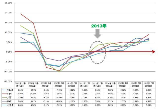 东京gdp为什么那么高_日本gdp为什么那么高 为什么东京GDP那么高