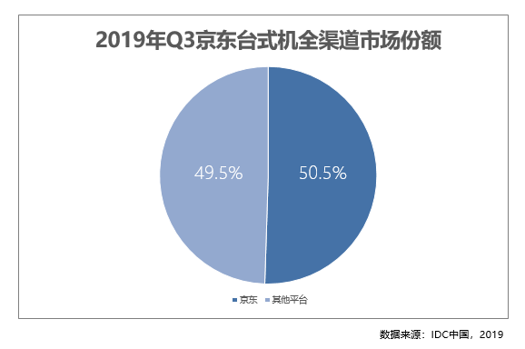 京东台式机Q3线上占比近9成 C2M明星单品已成京东11.11实力帮手