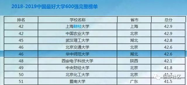 20193年大学排行榜_2014中国大学100强厦大排第19 被冠予五星级大学