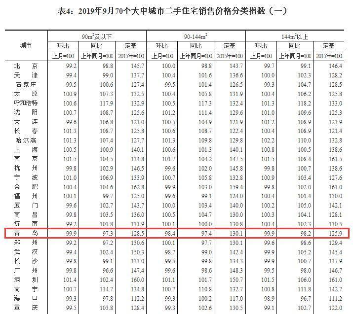 李哥庄新楼盘4盘联动_金九青岛新房价格微涨_二手房价连续第八个月下跌
