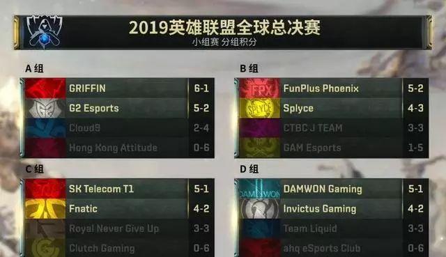 S9小組賽綜述:LCKLEC強勢崛起RNG遺憾出局_比賽