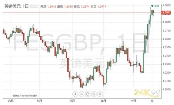 FX168金融市場日報第2198期(2019年10月21日)