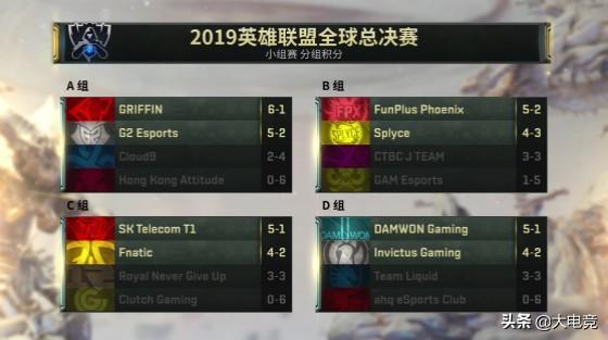 LOL-S9小组赛综述:欧韩赛区成最大赢家,LPL几家欢喜几家愁