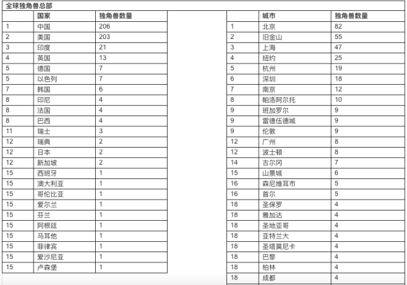 494家独角兽登胡润榜,达达-京东到家排名全球57