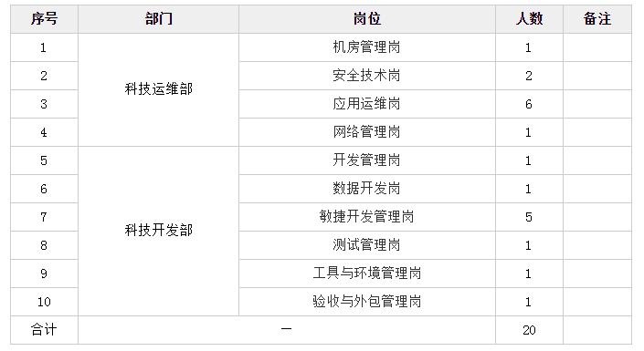2019晋中银行科技运维部、科技开发部招聘公告(20人)