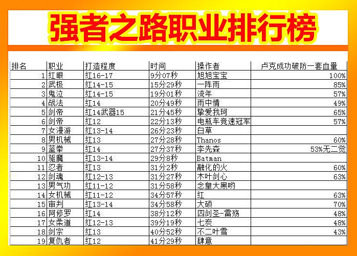DNF10月强者之路:职业排行榜,剑豪稳坐第一,战法强势崛起